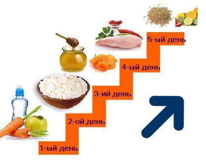 Схема диеты Лесенка
