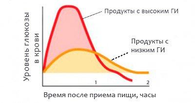 Зависимость гликемического индекса