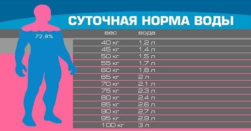 Таблица нормы потребления воды