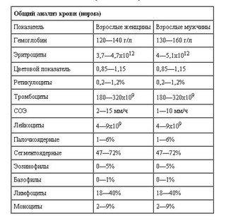 таблица нормы общего анализа крови
