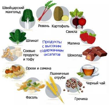 продукты с высоким содержанием оксалатов